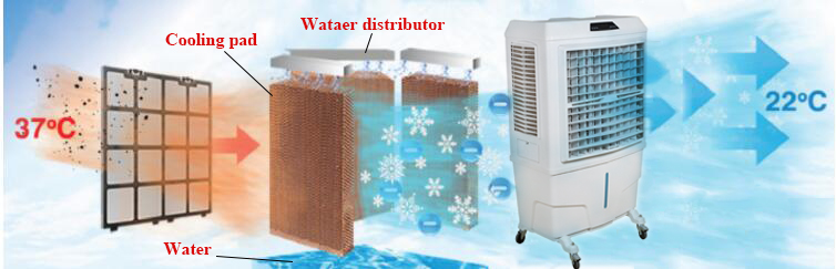 Home Use Domestic Portable Evaporative Air Cooler